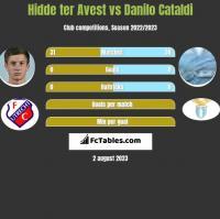 Hidde ter Avest vs Danilo Cataldi h2h player stats