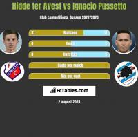 Hidde ter Avest vs Ignacio Pussetto h2h player stats