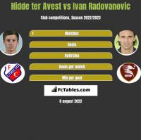 Hidde ter Avest vs Ivan Radovanovic h2h player stats