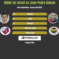 Hidde ter Avest vs Joao Pedro Galvao h2h player stats
