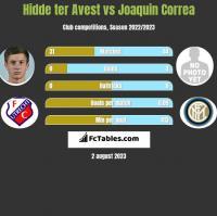 Hidde ter Avest vs Joaquin Correa h2h player stats