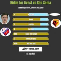 Hidde ter Avest vs Ken Sema h2h player stats
