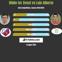 Hidde ter Avest vs Luis Alberto h2h player stats