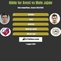 Hidde ter Avest vs Mate Jajalo h2h player stats