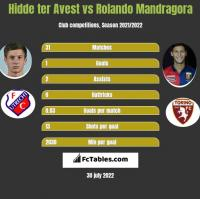 Hidde ter Avest vs Rolando Mandragora h2h player stats