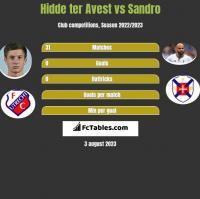 Hidde ter Avest vs Sandro h2h player stats