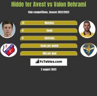 Hidde ter Avest vs Valon Behrami h2h player stats