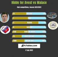 Hidde ter Avest vs Walace h2h player stats
