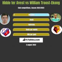 Hidde ter Avest vs William Troost-Ekong h2h player stats