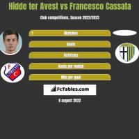 Hidde ter Avest vs Francesco Cassata h2h player stats
