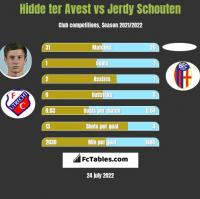 Hidde ter Avest vs Jerdy Schouten h2h player stats
