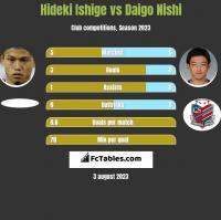 Hideki Ishige vs Daigo Nishi h2h player stats