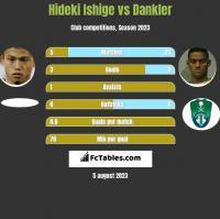 Hideki Ishige vs Dankler h2h player stats