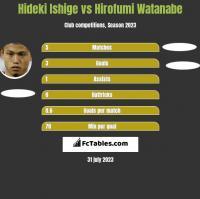 Hideki Ishige vs Hirofumi Watanabe h2h player stats