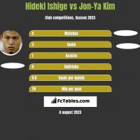 Hideki Ishige vs Jon-Ya Kim h2h player stats