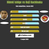 Hideki Ishige vs Koji Hachisuka h2h player stats