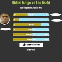 Hideki Ishige vs Leo Osaki h2h player stats