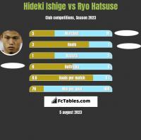 Hideki Ishige vs Ryo Hatsuse h2h player stats