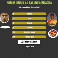 Hideki Ishige vs Yasuhiro Hiraoka h2h player stats