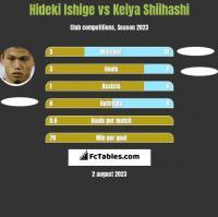 Hideki Ishige vs Keiya Shiihashi h2h player stats
