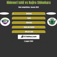 Hidenori Ishii vs Kojiro Shinohara h2h player stats
