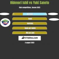 Hidenori Ishii vs Yuki Saneto h2h player stats