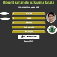 Hideomi Yamamoto vs Hayuma Tanaka h2h player stats
