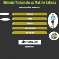 Hideomi Yamamoto vs Makoto Kakuda h2h player stats
