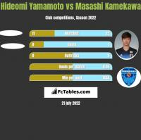 Hideomi Yamamoto vs Masashi Kamekawa h2h player stats