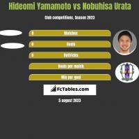 Hideomi Yamamoto vs Nobuhisa Urata h2h player stats
