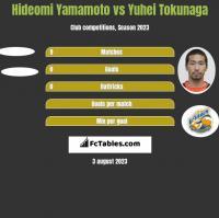 Hideomi Yamamoto vs Yuhei Tokunaga h2h player stats