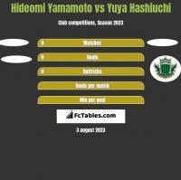 Hideomi Yamamoto vs Yuya Hashiuchi h2h player stats
