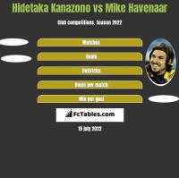 Hidetaka Kanazono vs Mike Havenaar h2h player stats
