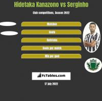 Hidetaka Kanazono vs Serginho h2h player stats