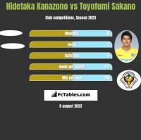 Hidetaka Kanazono vs Toyofumi Sakano h2h player stats