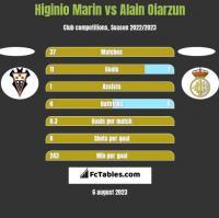 Higinio Marin vs Alain Oiarzun h2h player stats