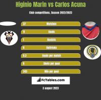 Higinio Marin vs Carlos Acuna h2h player stats