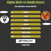 Higinio Marin vs Claudiu Keseru h2h player stats