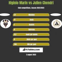 Higinio Marin vs Julien Chendri h2h player stats