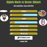 Higinio Marin vs Nestor Albiach h2h player stats