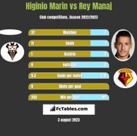 Higinio Marin vs Rey Manaj h2h player stats