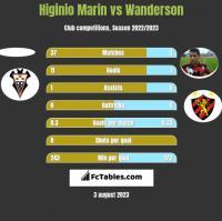 Higinio Marin vs Wanderson h2h player stats