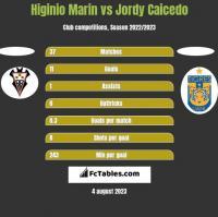 Higinio Marin vs Jordy Caicedo h2h player stats