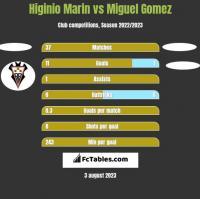 Higinio Marin vs Miguel Gomez h2h player stats