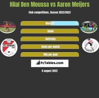 Hilal Ben Moussa vs Aaron Meijers h2h player stats