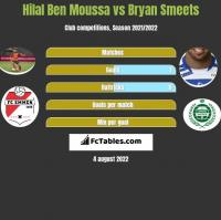 Hilal Ben Moussa vs Bryan Smeets h2h player stats