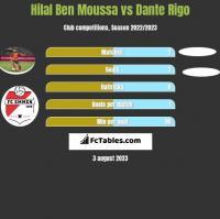 Hilal Ben Moussa vs Dante Rigo h2h player stats
