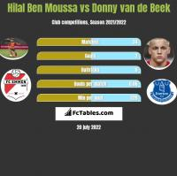 Hilal Ben Moussa vs Donny van de Beek h2h player stats