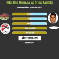 Hilal Ben Moussa vs Dries Saddiki h2h player stats