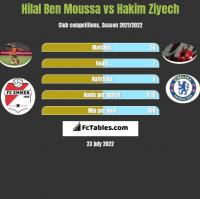 Hilal Ben Moussa vs Hakim Ziyech h2h player stats